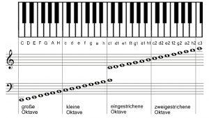 Notennamen in den wichtigsten Oktaven
