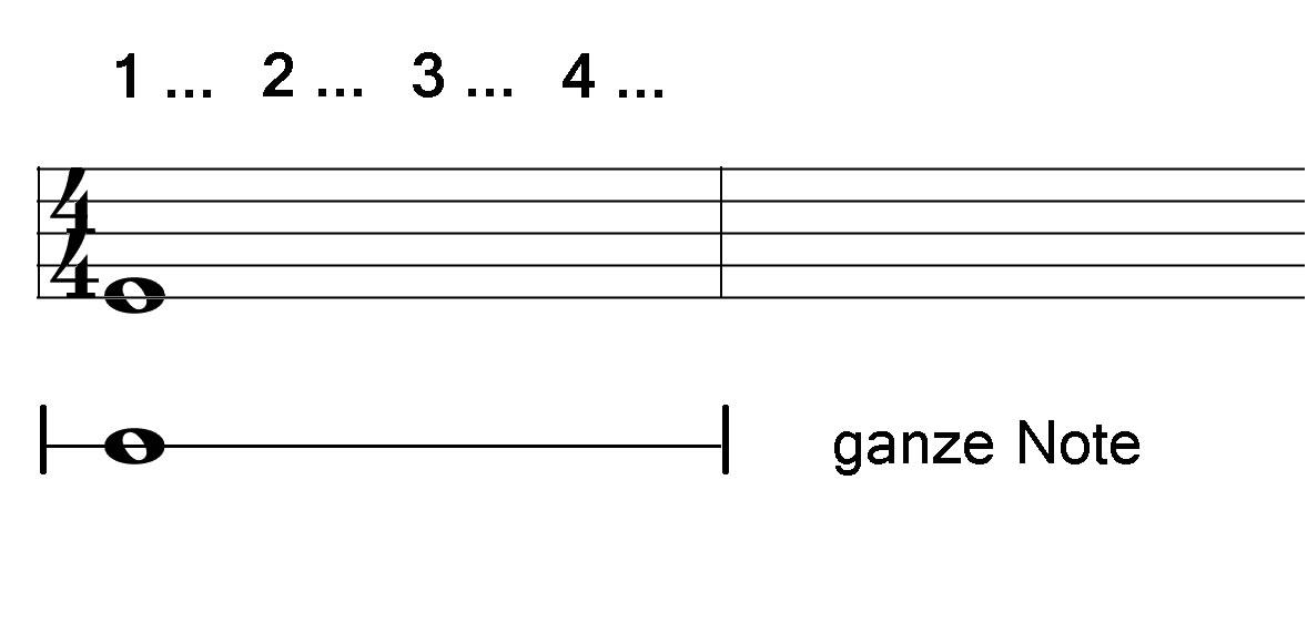 Vierviertel Takt mit ganzer Note
