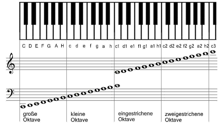 Übersicht Notennamen - 4 Oktaven