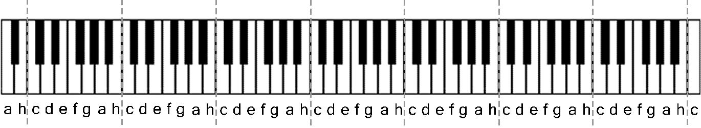 Verteilung der Notennamen auf der Tastatur