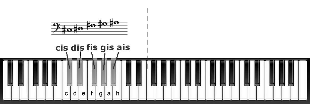Noten im Bassschlüssel mit Kreuz