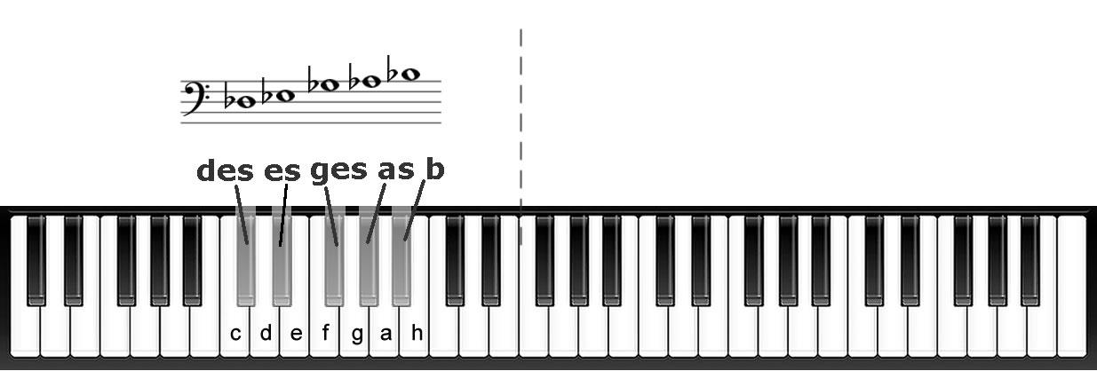Noten im Bassschlüssel mit b