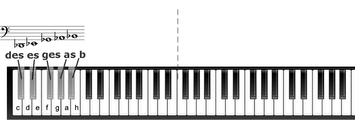 tiefe Noten im Bassschlüssel mit b