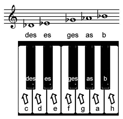 """""""b"""" Notenerniedrigung Tastatur"""