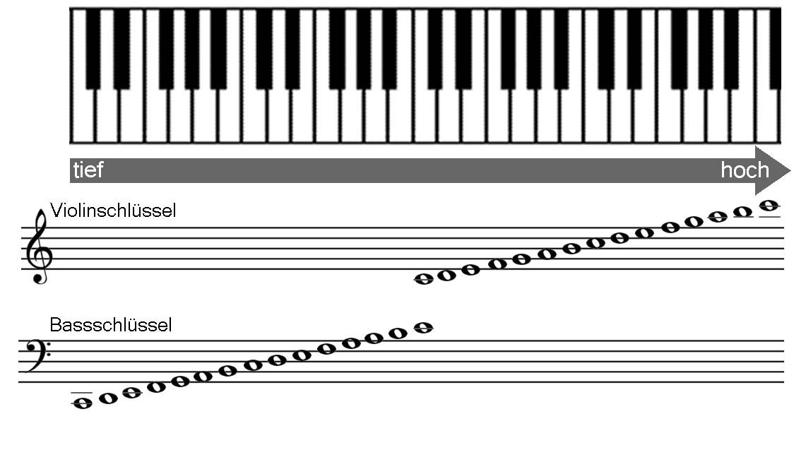 Violinschlüssel und Bassschlüssel