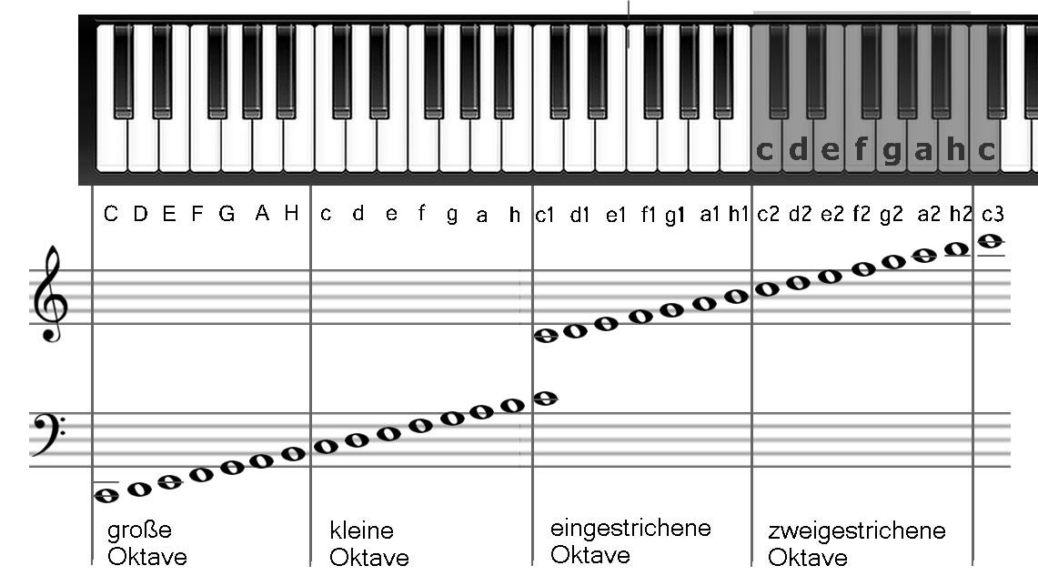 zweigestrichene Oktave auf Tastatur