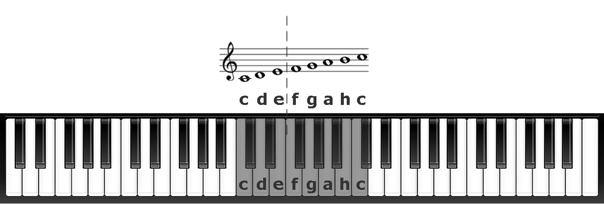 Notennamen im Violinschluessel Noten lesen lernen